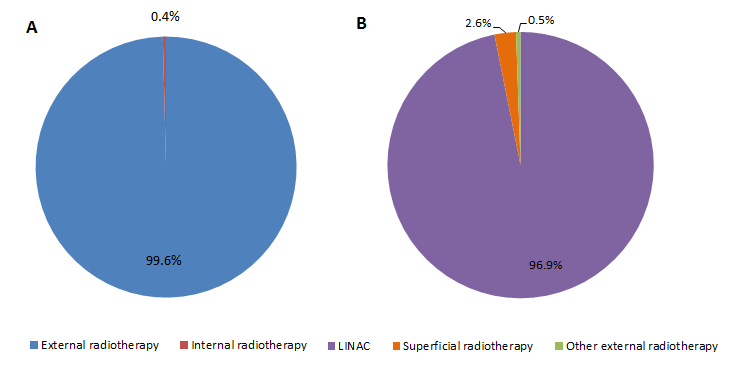 Distribution of radiotherapy type in Australia in 2013